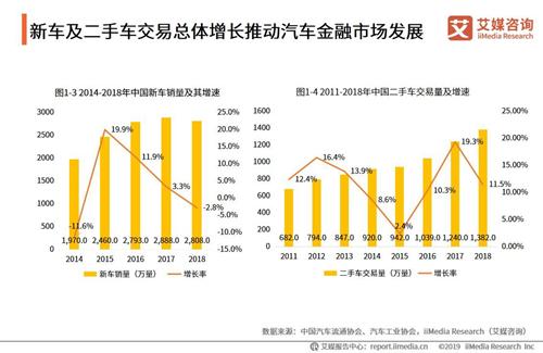 2019汽车金融行业报告:产业链相对完善,业务模式、资金构成多元化成趋势
