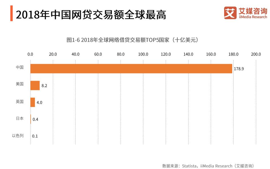 2018年中国网贷交易额全球最高