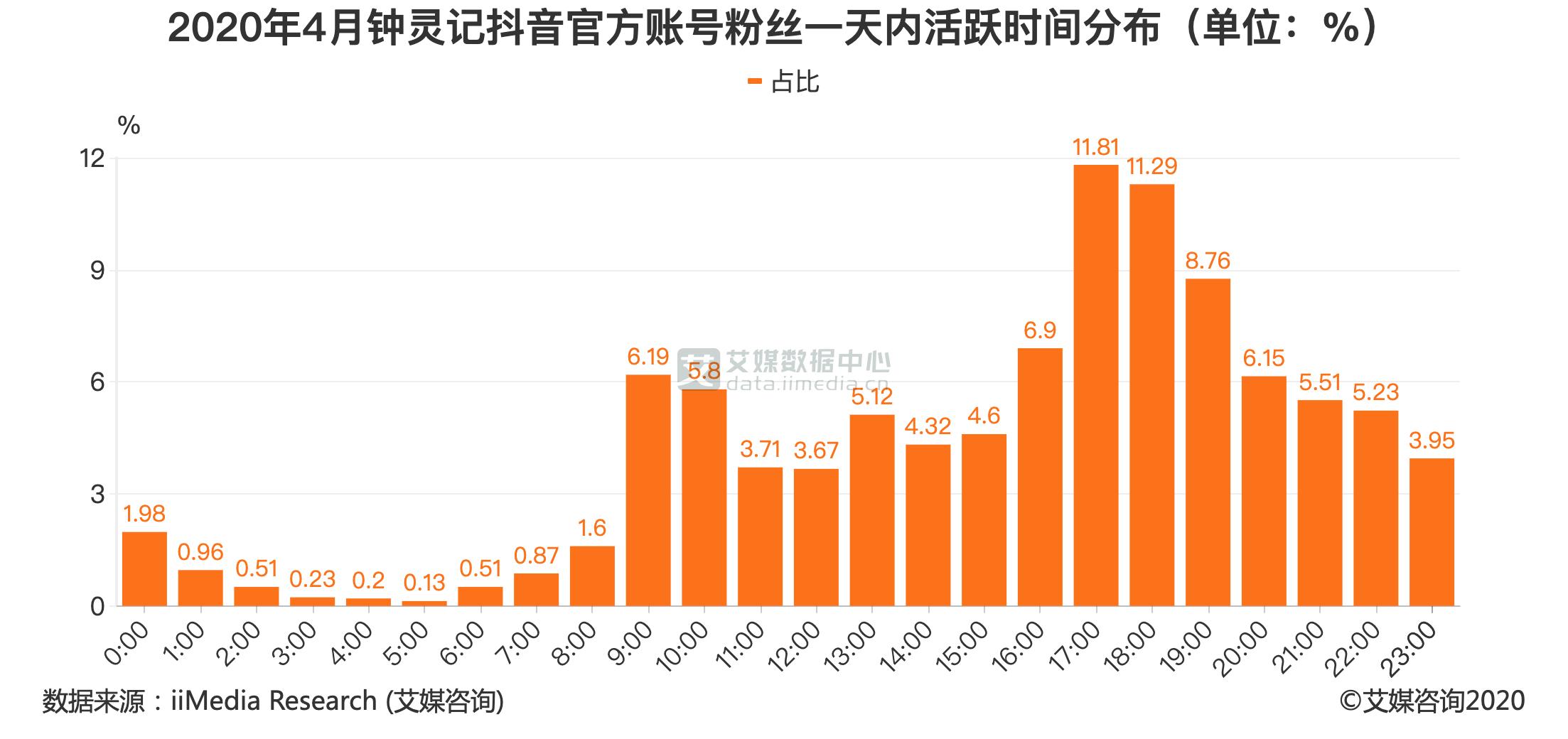 2020年4月钟灵记抖音官方账号粉丝一天内活跃时间分布(单位:%)