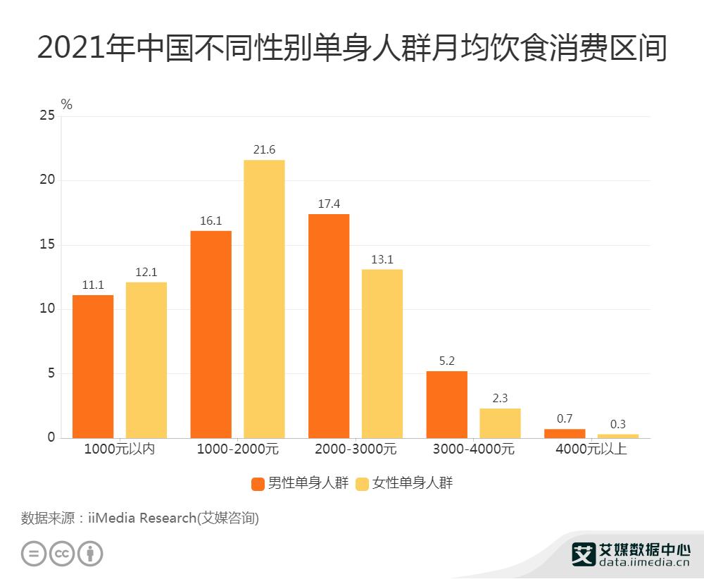 2021年中国不同性别单身人群月均饮食消费区间