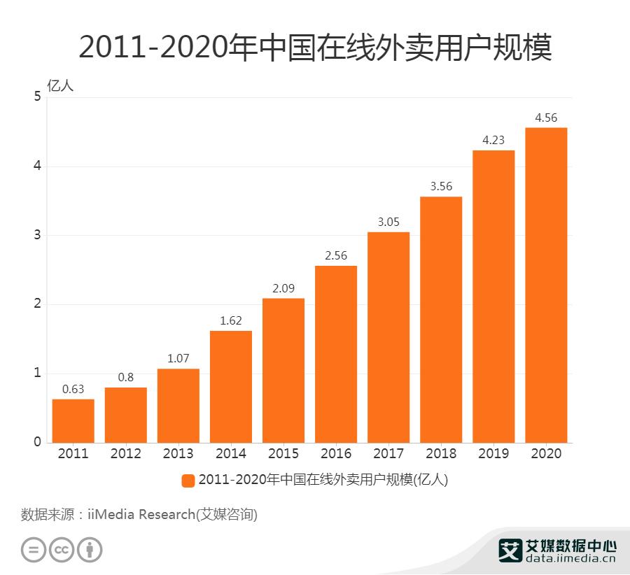 2011-2020年中国在线外卖用户规模