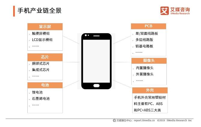 手机产业链全景