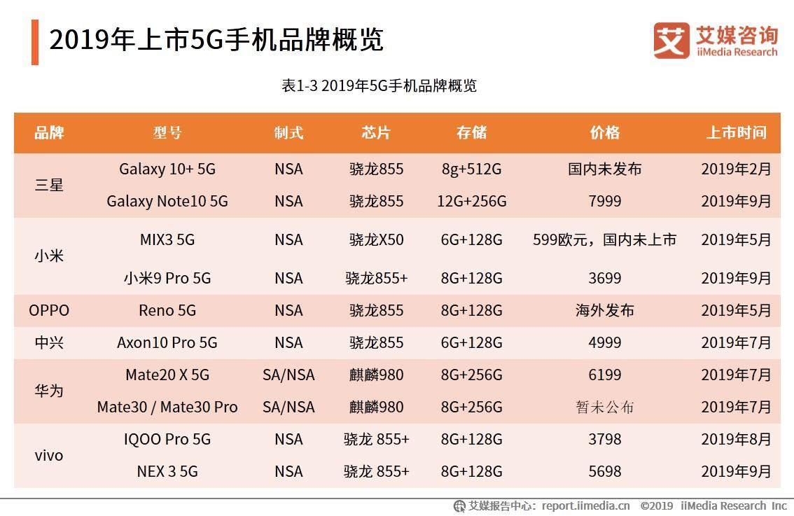 2019年上市5G手机品牌概览