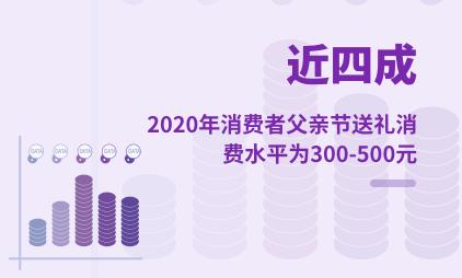 礼物经济行业数据分析:2020年近四成消费者父亲节送礼消费水平为300-500元