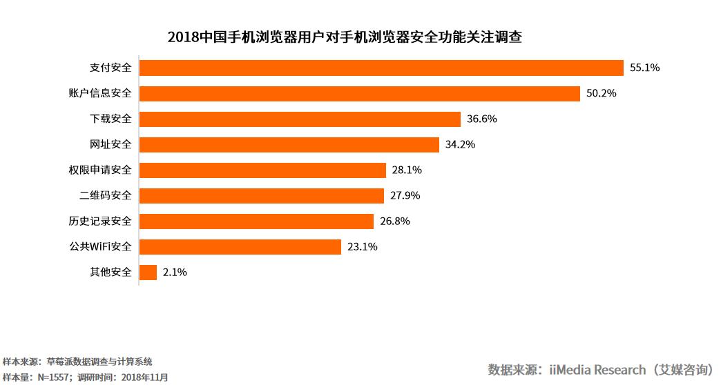 中国手机浏览器市场格局未定,超五成用户担心信息安全问题