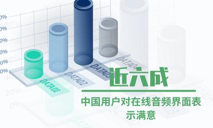 音频行业数据分析:近六成中国用户对在线音频界面表示满意