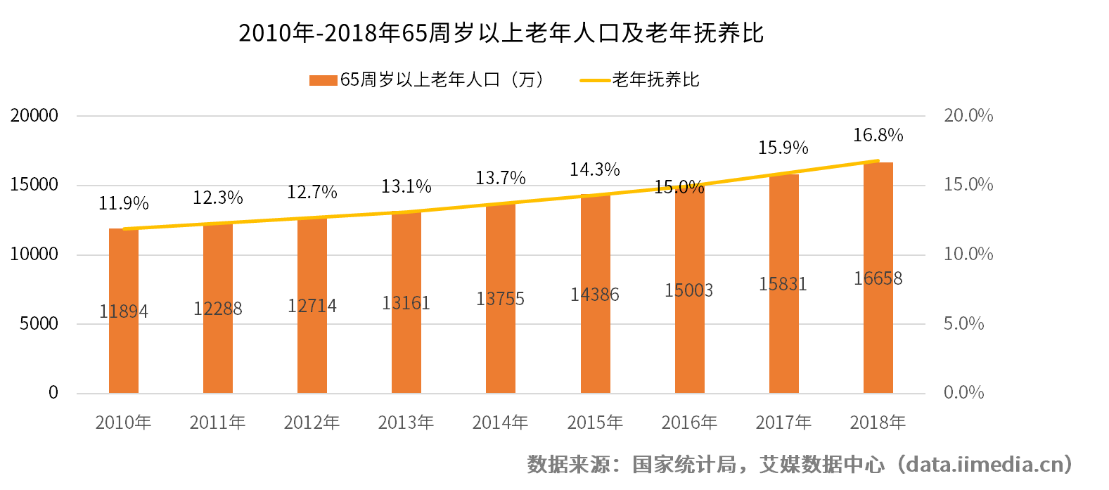 2019中国养老护理市场及行业前景分析