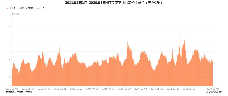 2011年1月1日-2020年1月4日芹菜平均批发价