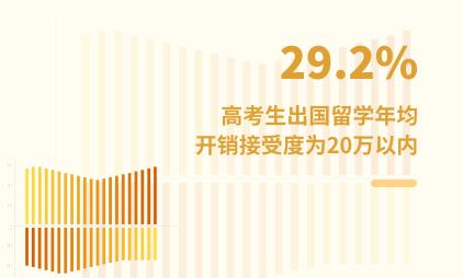 留学市场数据分析:2021H1中国29.2%高考生出国留学年均开销接受度为20万以内