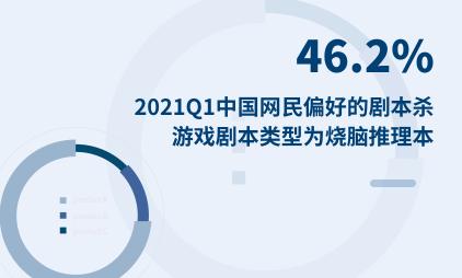 剧本杀行业数据分析:2021Q1中国46.2%网民偏好的剧本杀游戏剧本类型为烧脑推理本