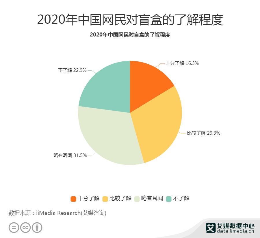 2020年中国网民对盲盒的了解程度