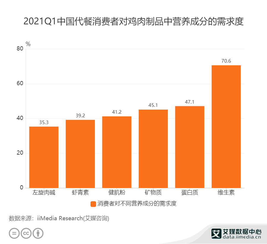 2021Q1中国代餐消费者对鸡肉制品中营养成分的需求度