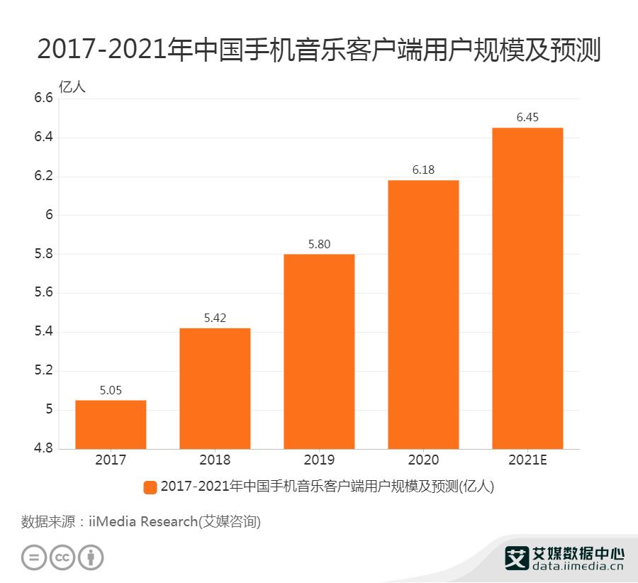 2017-2021年中国手机音乐客户端用户规模及预测