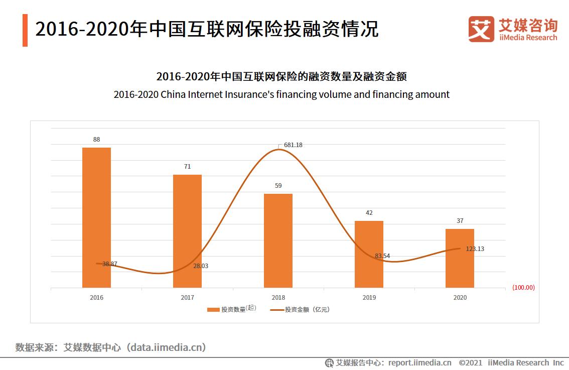 2016-2020年中国互联网保险投融资情况