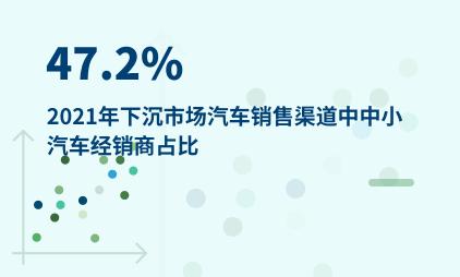 下沉市场数据分析:2021年下沉市场汽车销售渠道中中小汽车经销商占比47.2%