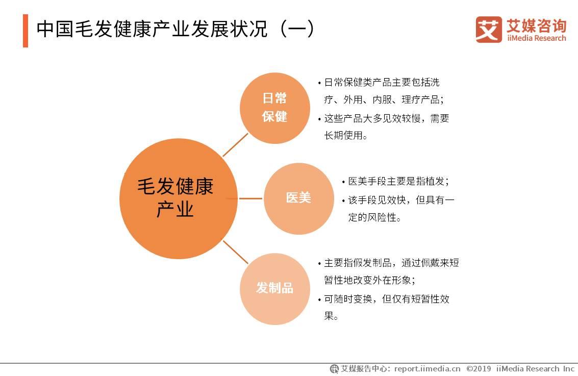 中国毛发健康产业发展状况