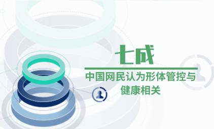 健康瘦身行业数据分析:七成中国网民认为形体管控与健康相关