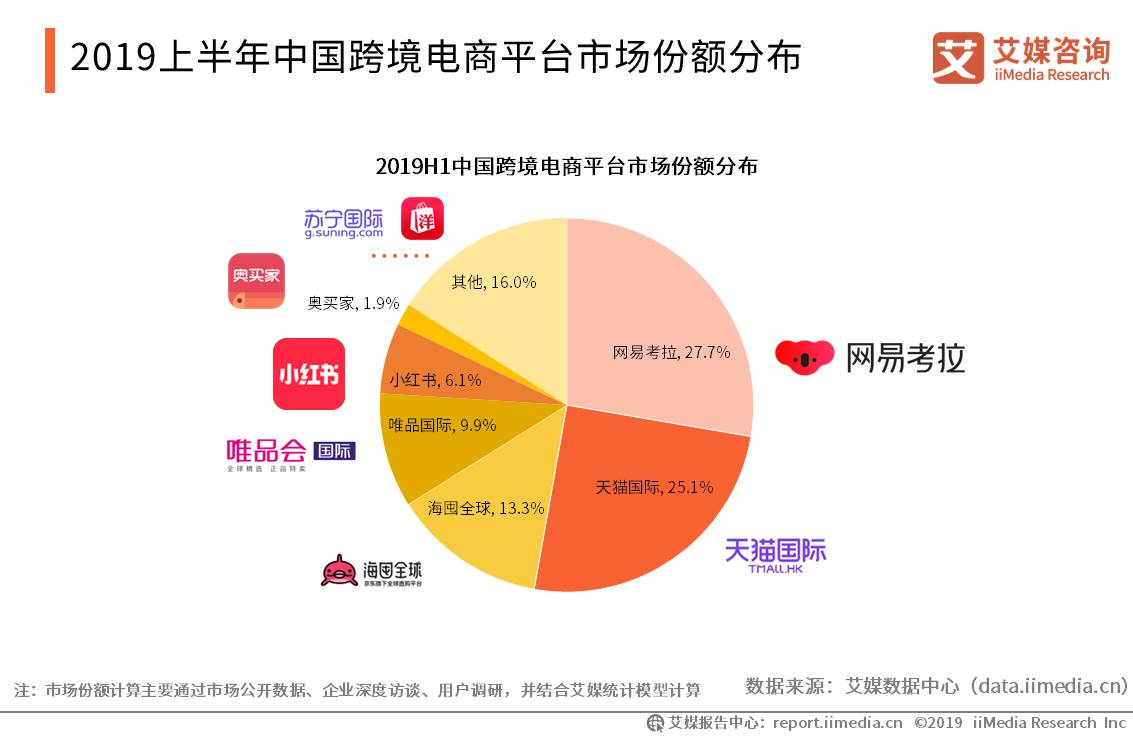 2019上半年中国跨境电商平台市场份额分布