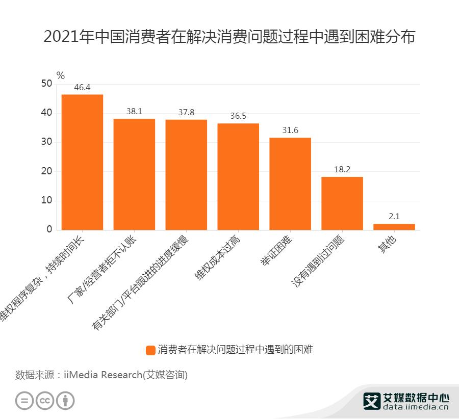 2021年中国消费者在解决消费问题过程中遇到困难分布