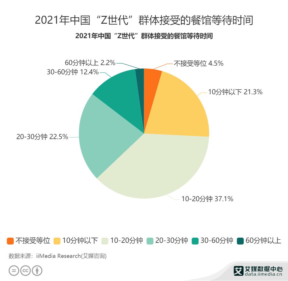 """2021年中国""""Z世代""""群体接受的餐馆等待时间"""