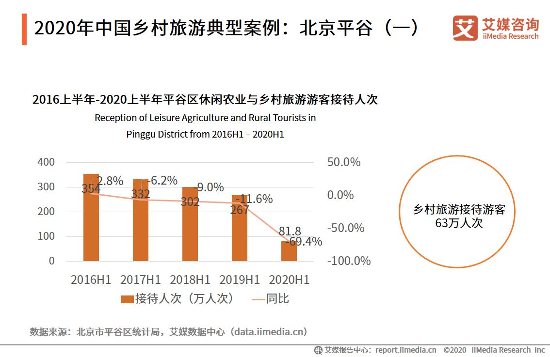 2020年中国乡村旅游典型案例:北京平谷(一)