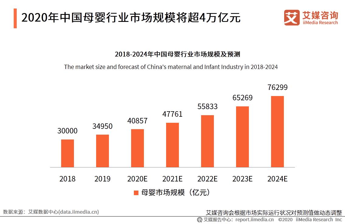 2024年中国母婴行业市场规模将超7万亿元