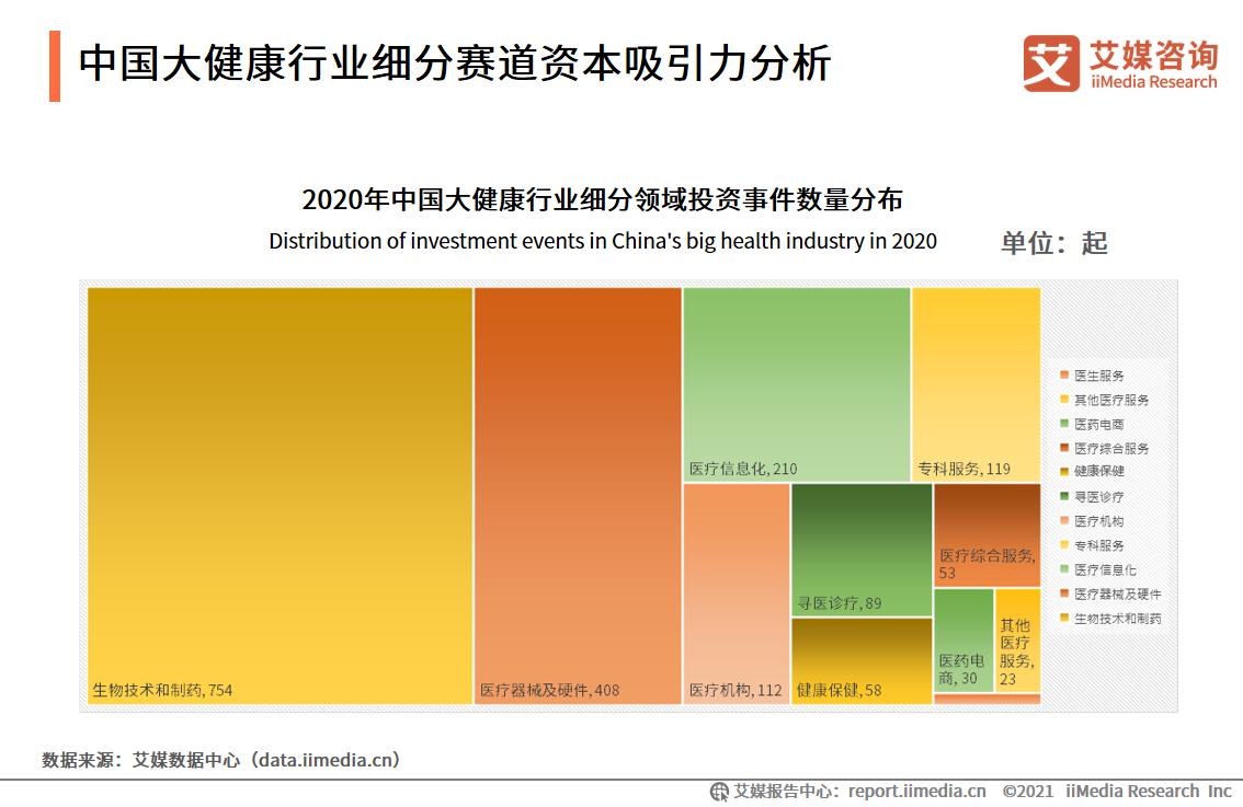中国大健康行业细分赛道资本吸引力分析