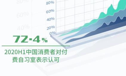 付费自习室行业数据分析:2020H1中国72.4%消费者对付费自习室表示认可