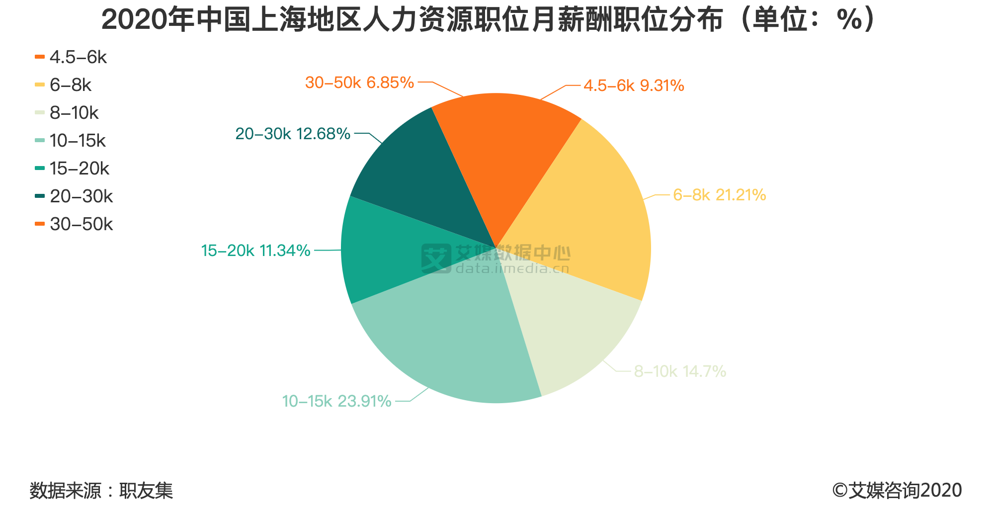 2020年中国上海地区人力资源职位月薪酬职位分布(单位:%)