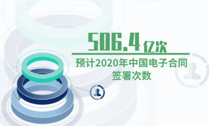 电子签名行业数据分析:预计2020年中国电子合同签署次数为506.4亿次