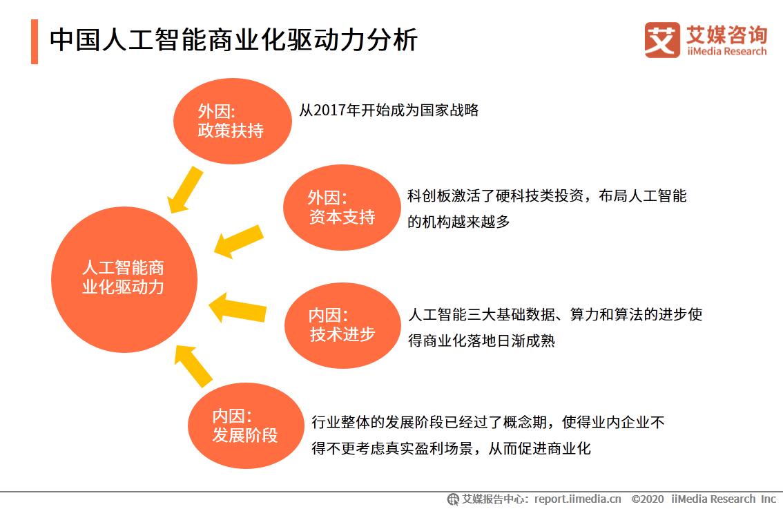 中国人工智能商业化驱动力分析