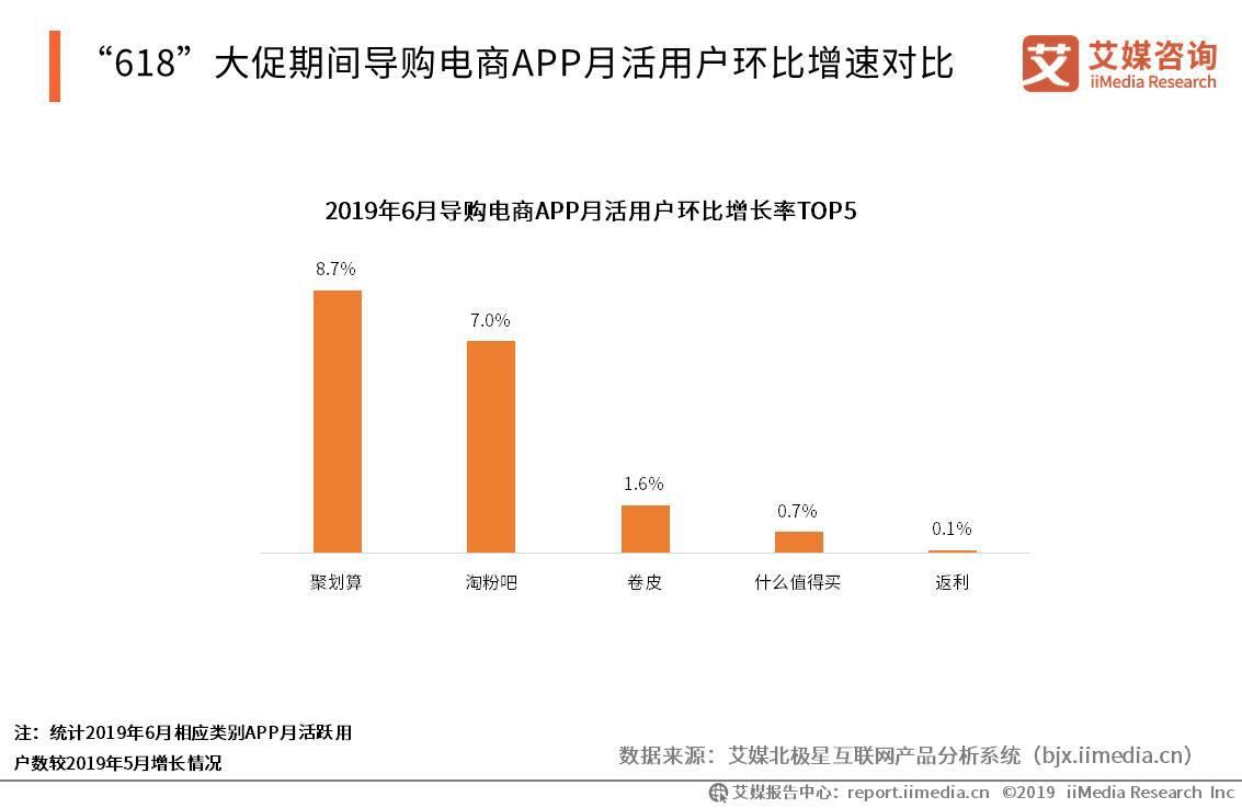 2019年6月导购电商APP月活用户环比增长率