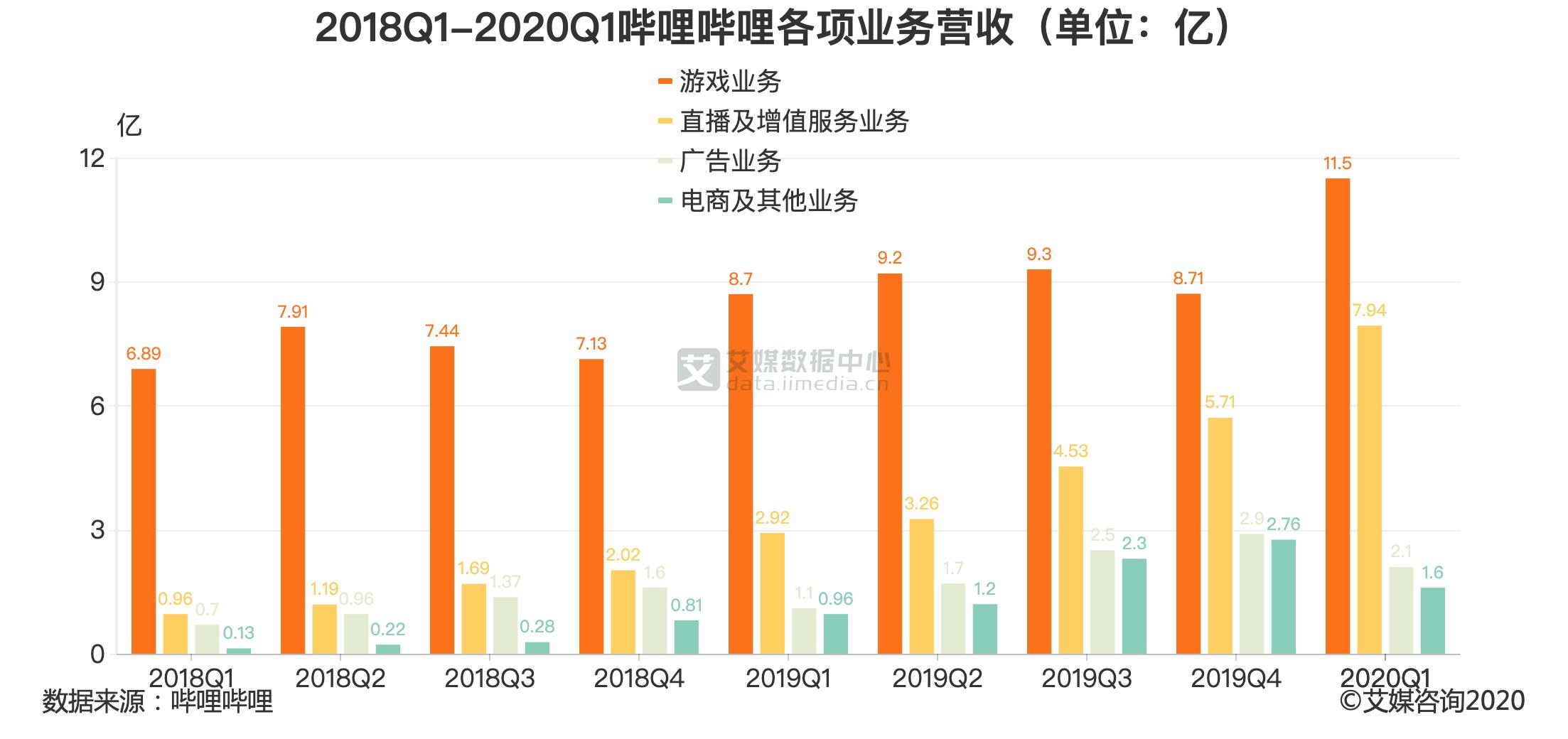 2018Q1-2020Q1哔哩哔哩各项业务营收(单位:亿)