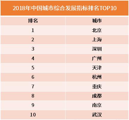 《中国城市综合发展指标2018》发布:北上深广位列前四