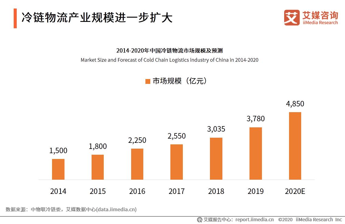 冷链物流产业规模进一步扩大