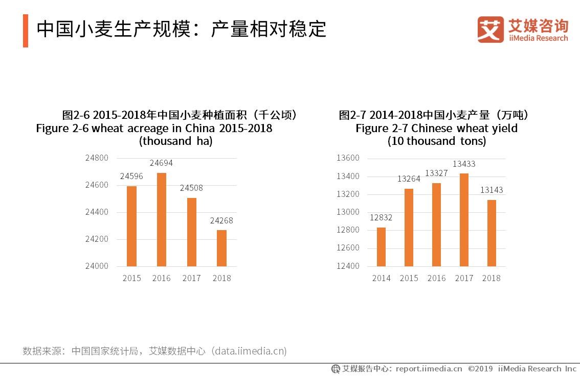 中国小麦生产规模:产量相对稳定