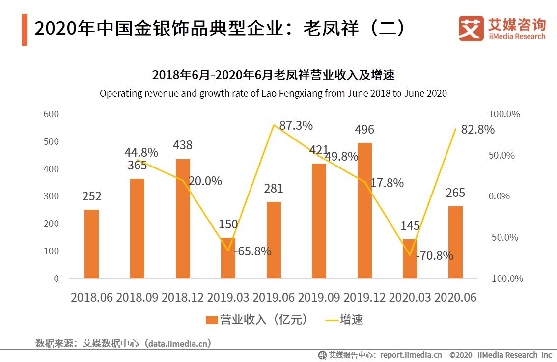 2020年中国金银饰品典型企业:老凤祥(二)
