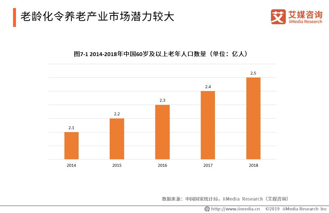 2014-2018年中国60岁以及以上老年人口数量