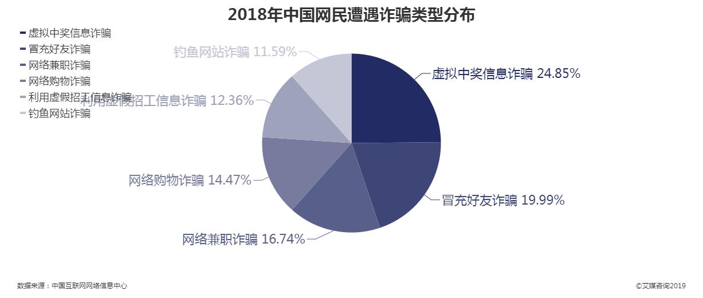 2018年中国网民遭遇诈骗类型分布