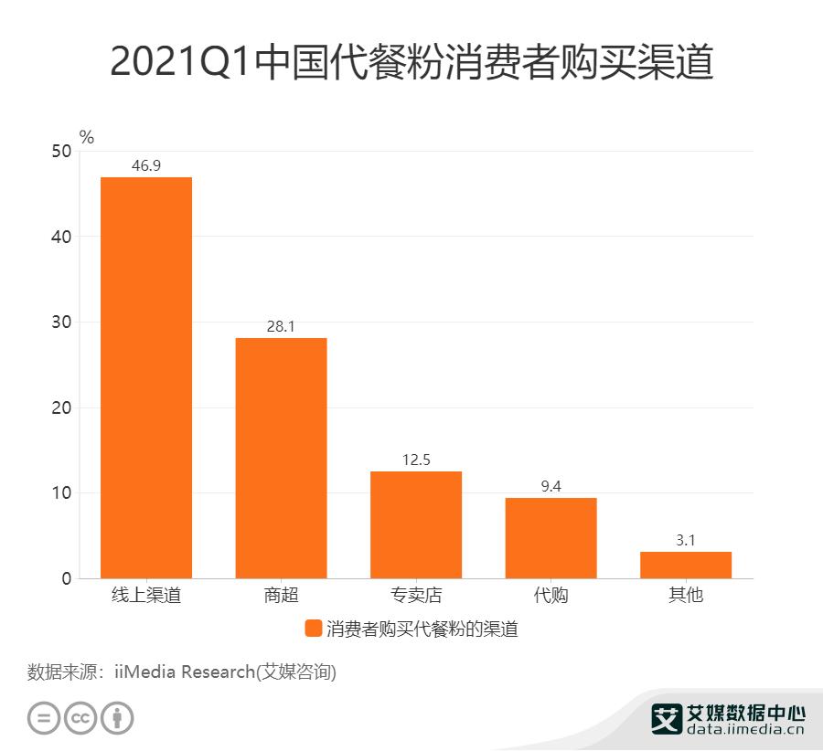 2021Q1中国46.9%消费者通过线上渠道购买代餐粉