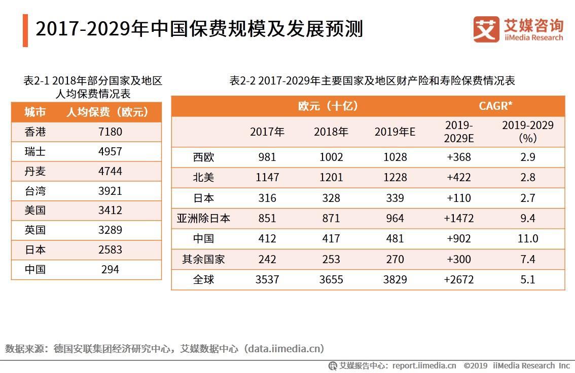 2017-2029年中国保费规模及发展预测