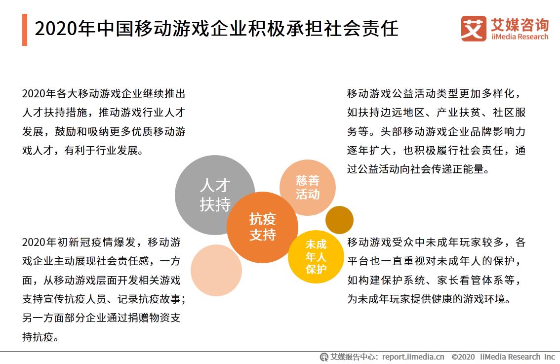 2020年中国移动游戏企业积极承担社会责任
