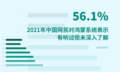 """鸿蒙系统调研分析:2021年中国56.1%网民对鸿蒙系统表示""""有听过但未深入了解"""""""