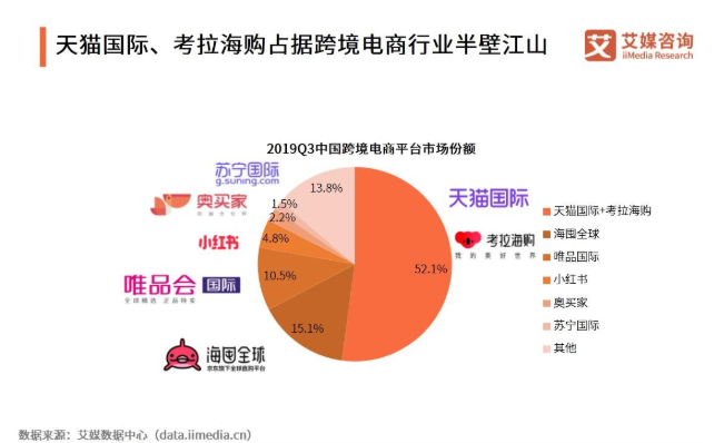2019Q3中国跨境电商市场发展现状、格局与趋势分析