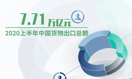 跨境电商行业数据分析:2020上半年中国货物出口总额为7.71万亿元