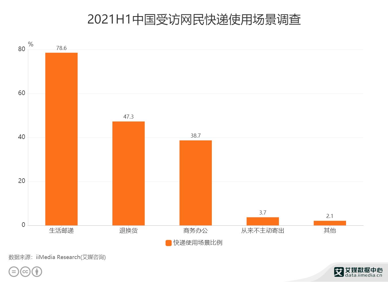 2021H1中国受访网民快递使用场景调查.png