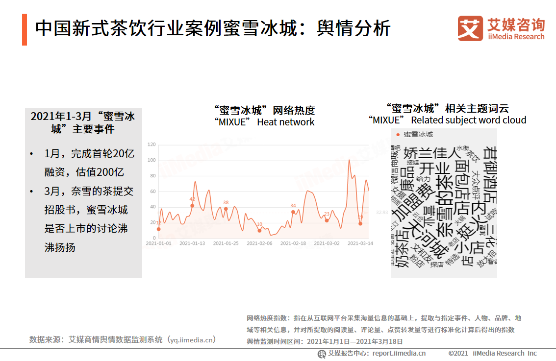 中国新式茶饮行业案例蜜雪冰城:舆情分析