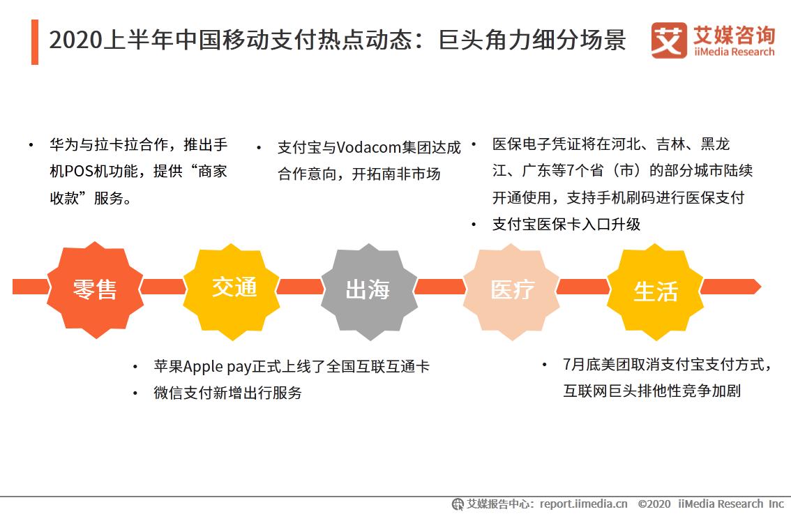 2020上半年中国移动支付热点动态:巨头角力细分场景