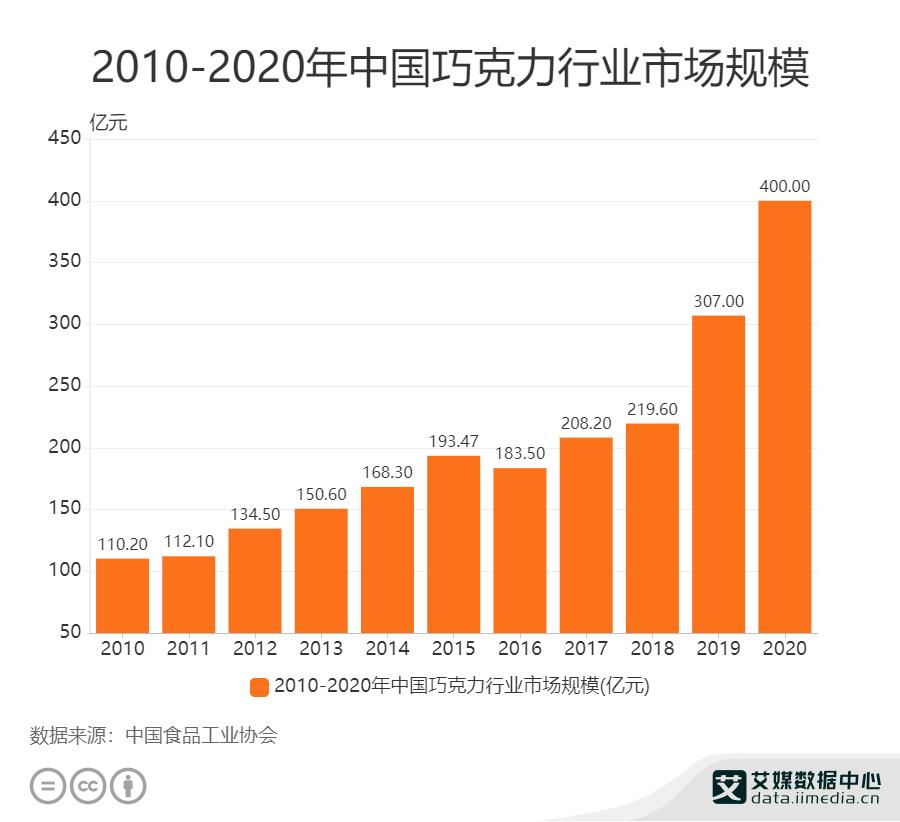 2010—2020年中国巧克力行业市场规模