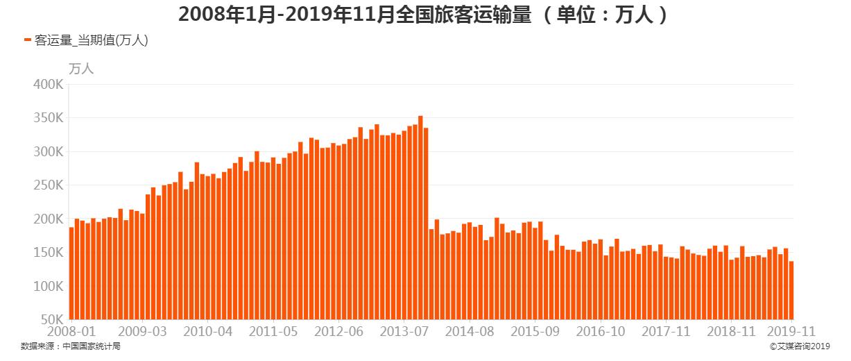 2008年1月-2019年11月全国旅客运输量